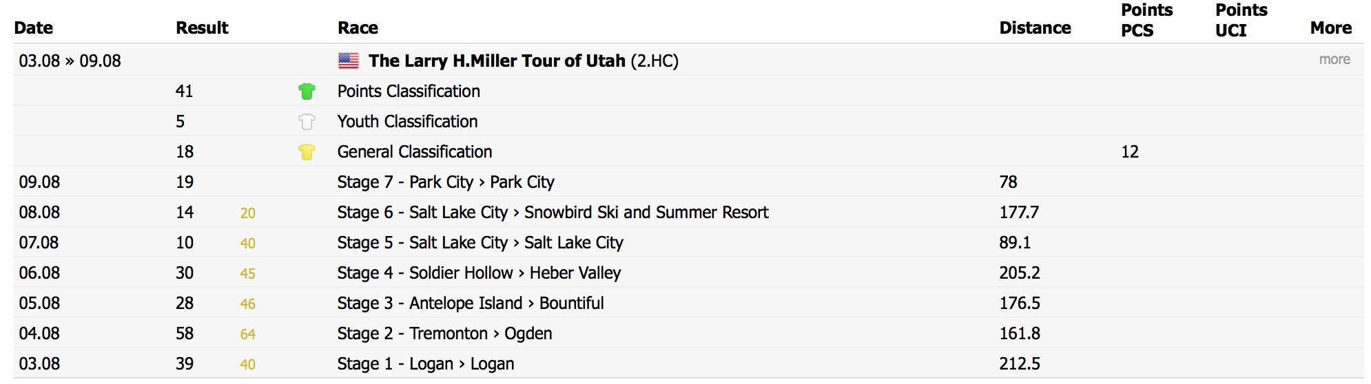 Tour of Utah 2015 results