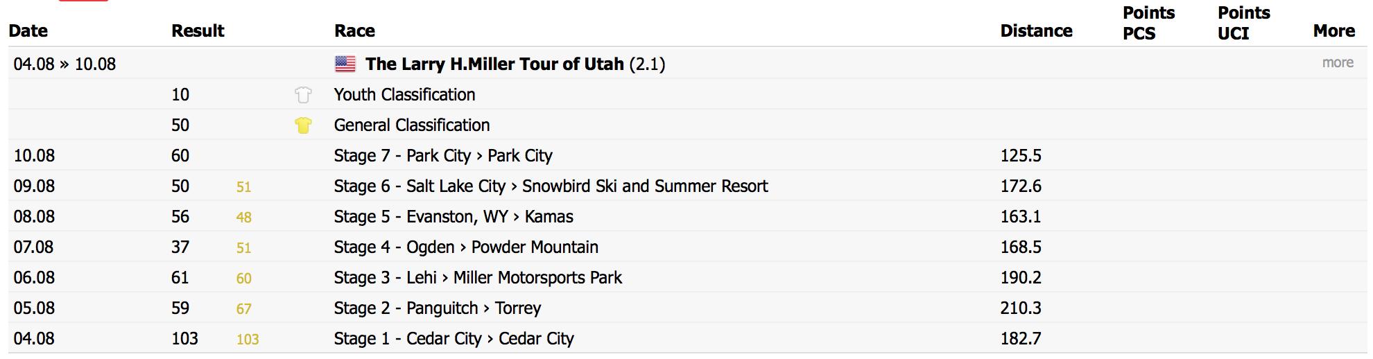 Tour of Utah 2014 results